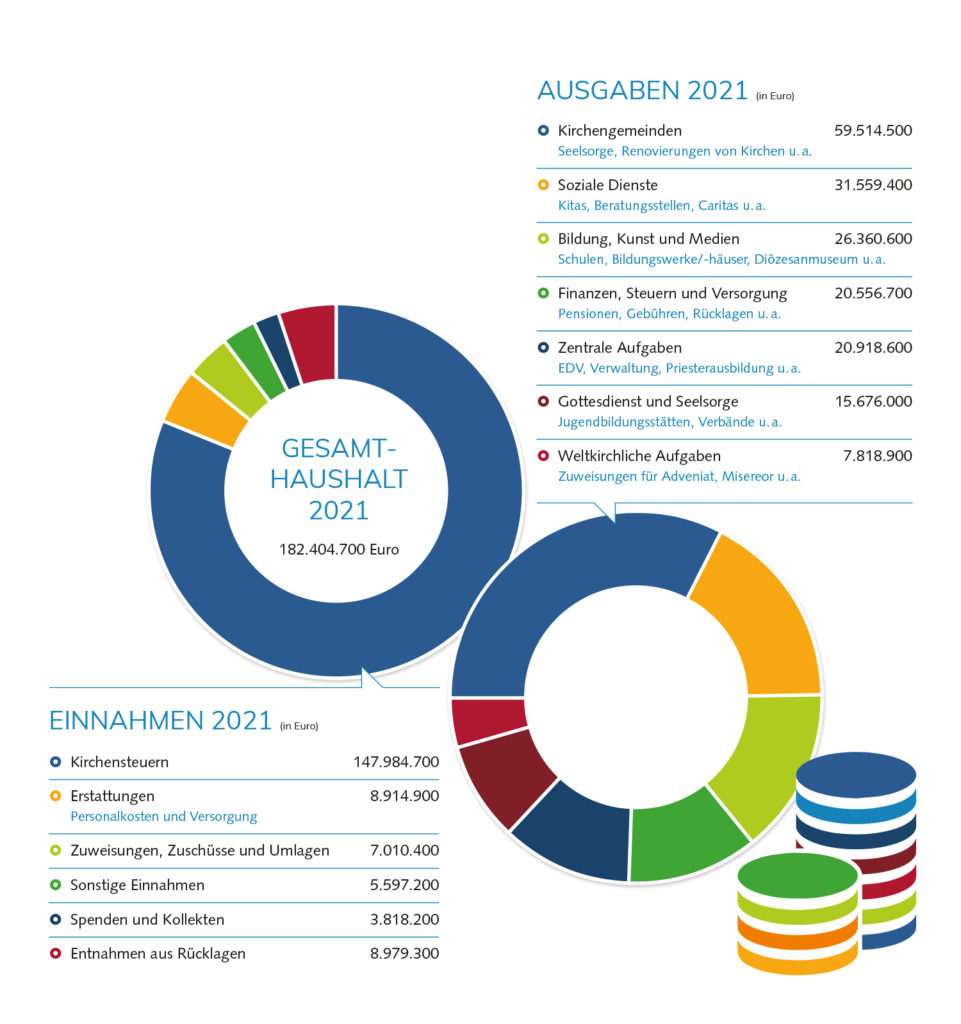Grafik aus zwei Kreisen, die Einnahmen und Ausgaben des Bistums zeigt.