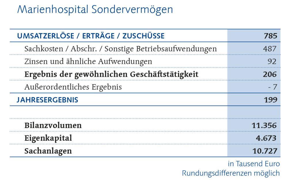 Marienhospital Finanzbericht
