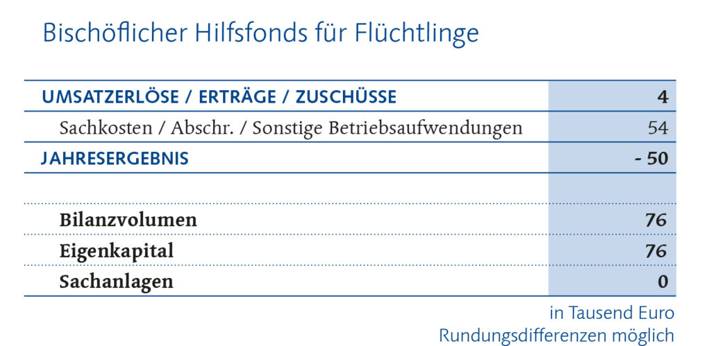 Hilfsfonds Flüchtlinge Finanzbericht