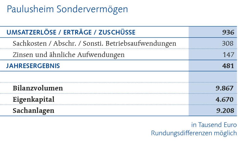 Paulusheim Finanzbericht