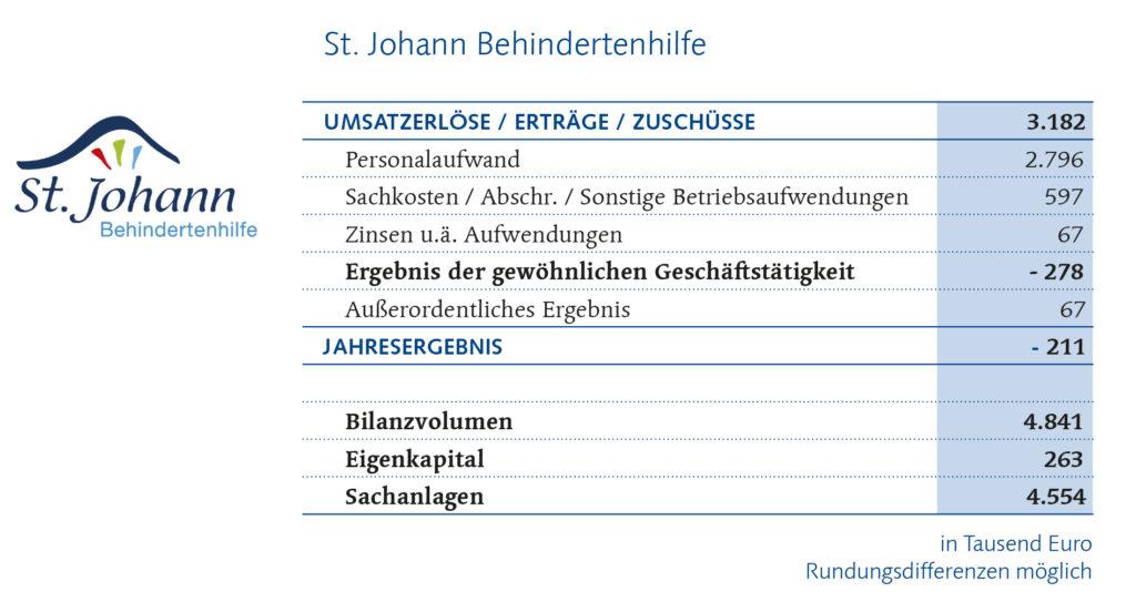 St. Johann Behindertenhilfe Finanzbericht
