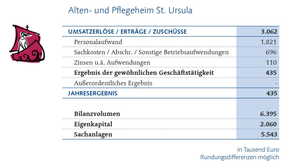 St. Ursula Finanzbericht